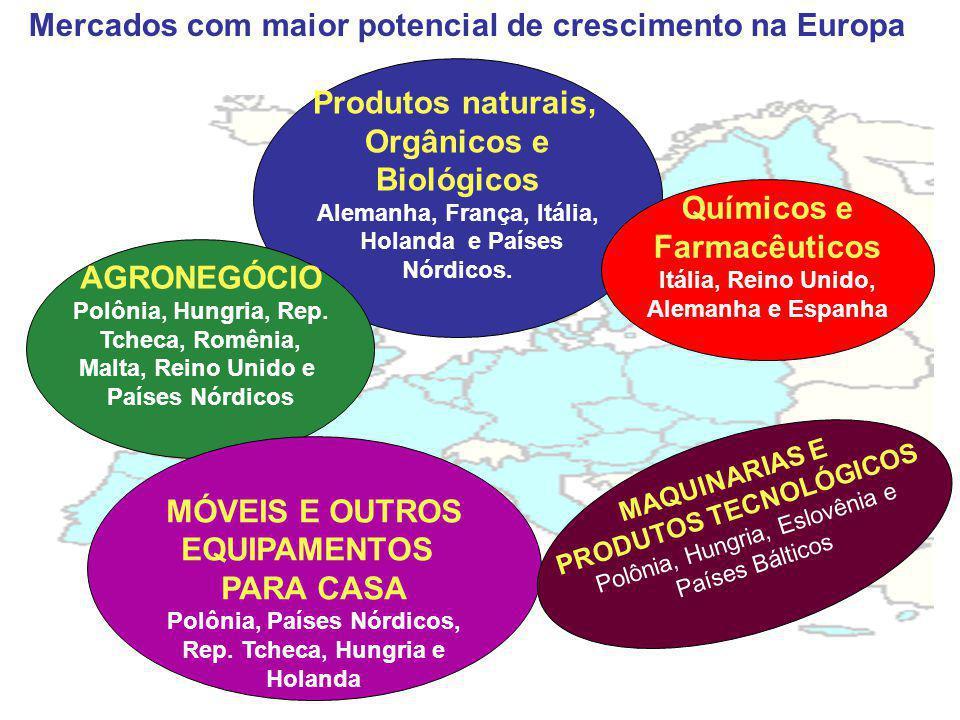 Mercados com maior potencial de crescimento na Europa