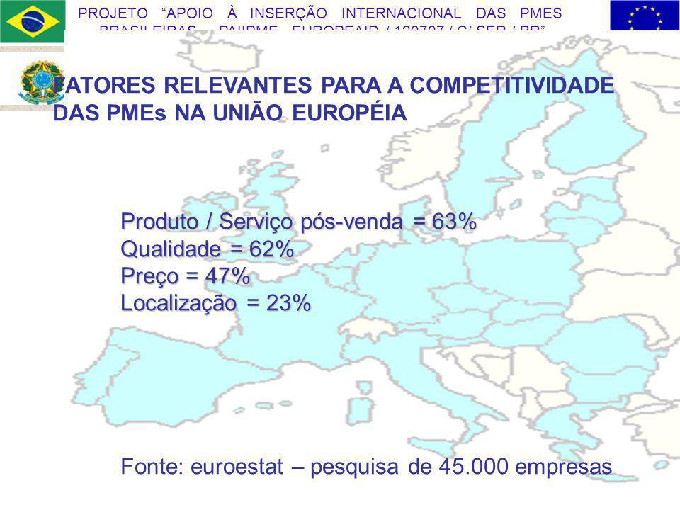 FATORES RELEVANTES PARA A COMPETITIVIDADE DAS PMEs NA UNIÃO EUROPÉIA