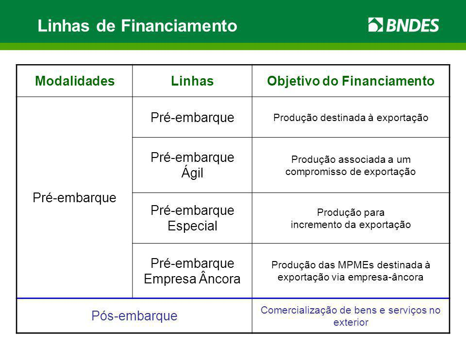 Objetivo do Financiamento