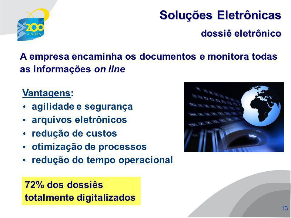Soluções Eletrônicas dossiê eletrônico