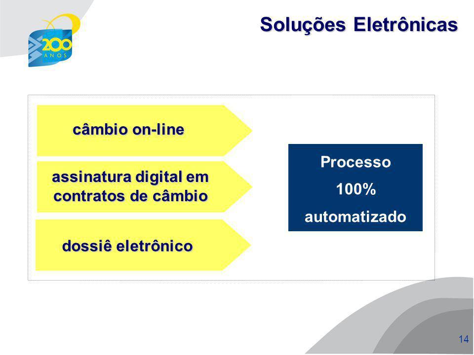 assinatura digital em contratos de câmbio