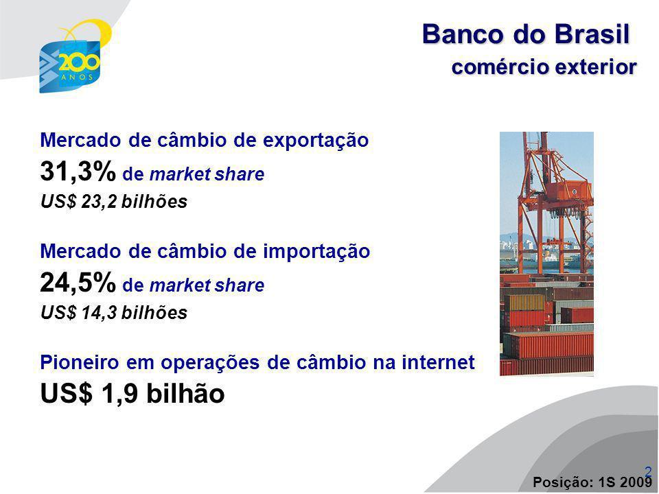 Banco do Brasil 31,3% de market share 24,5% de market share