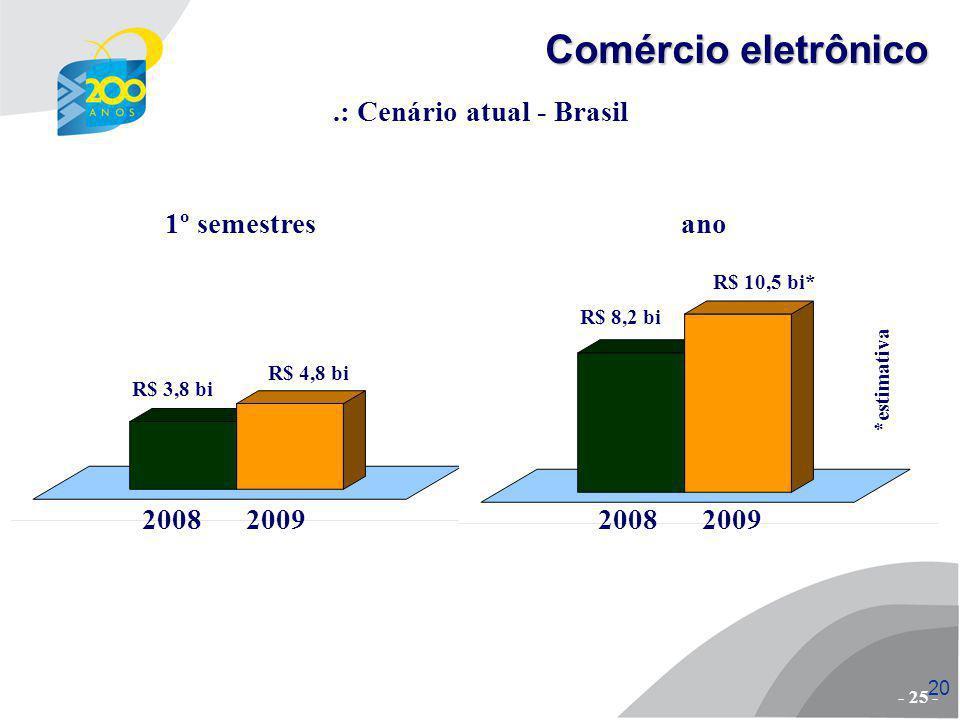 .: Cenário atual - Brasil