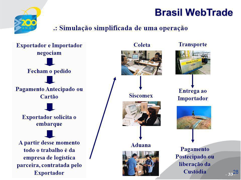 Brasil WebTrade .: Simulação simplificada de uma operação Coleta