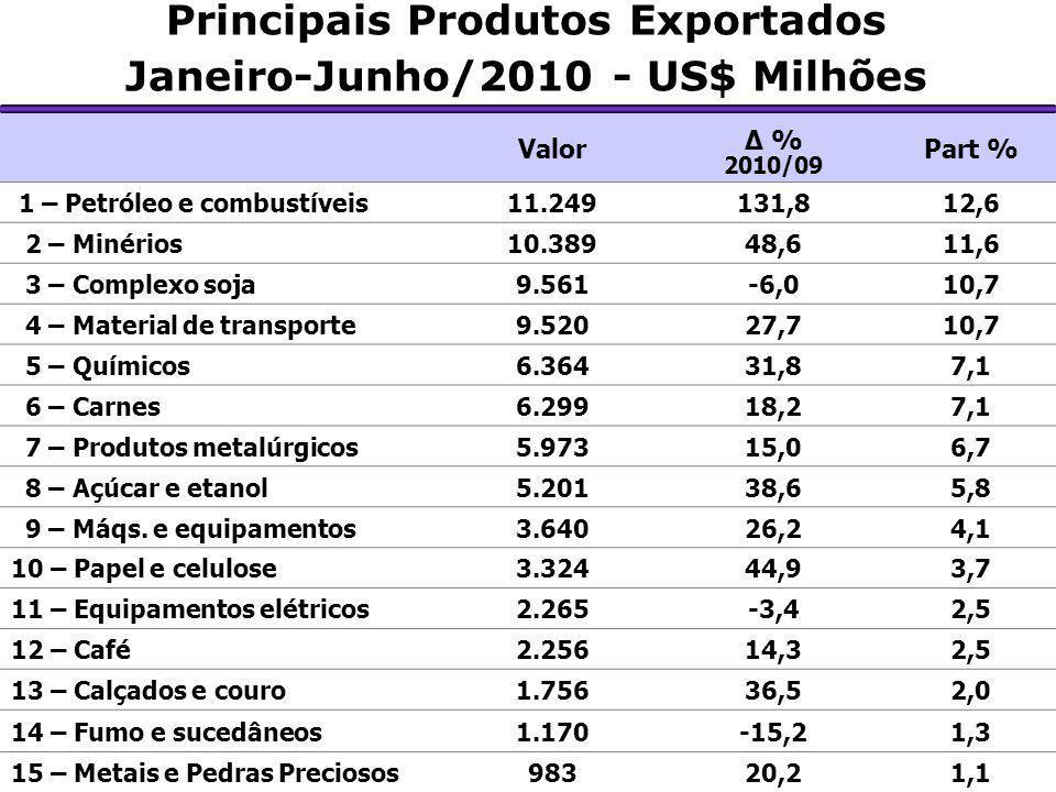 Principais Produtos Exportados Janeiro-Junho/2010 - US$ Milhões