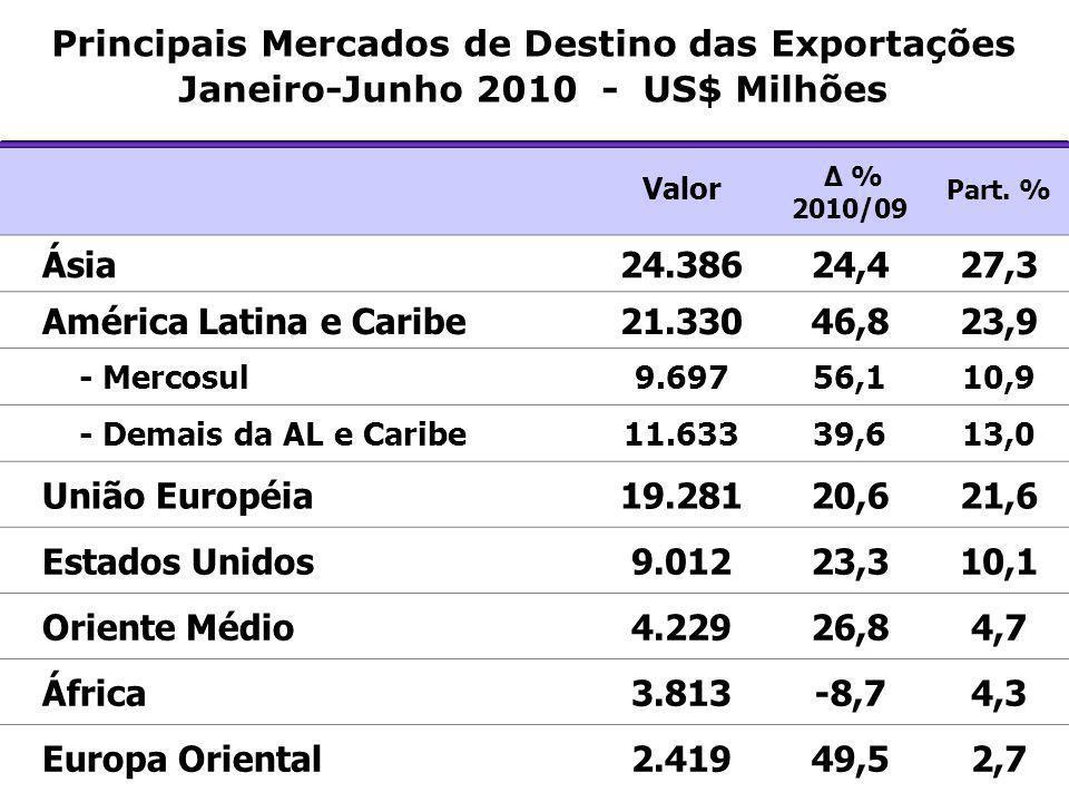 América Latina e Caribe 21.330 46,8 23,9