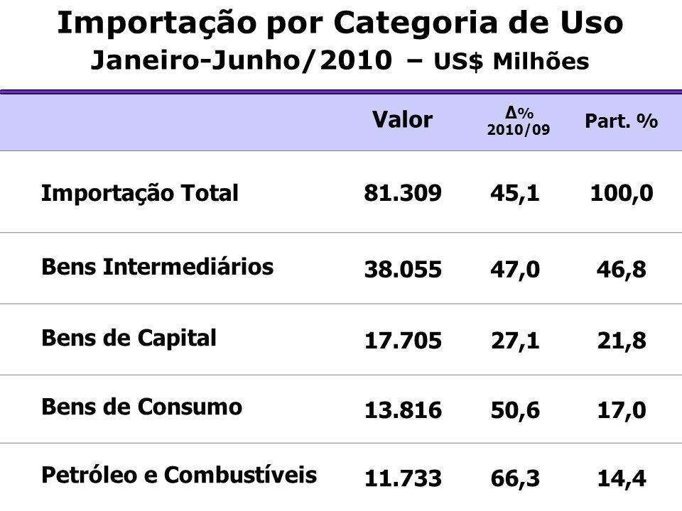 Importação por Categoria de Uso Janeiro-Junho/2010 – US$ Milhões