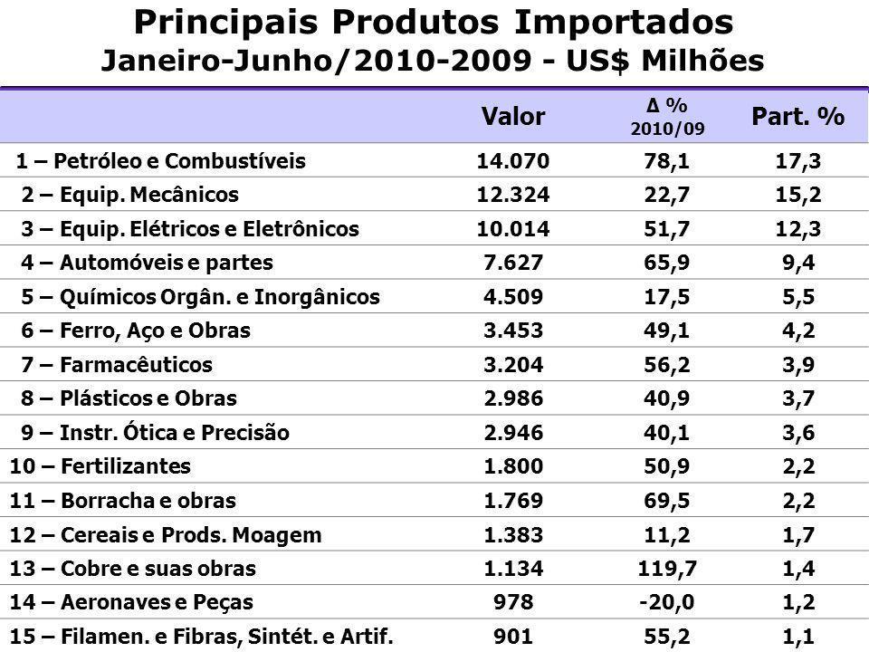 Principais Produtos Importados Janeiro-Junho/2010-2009 - US$ Milhões