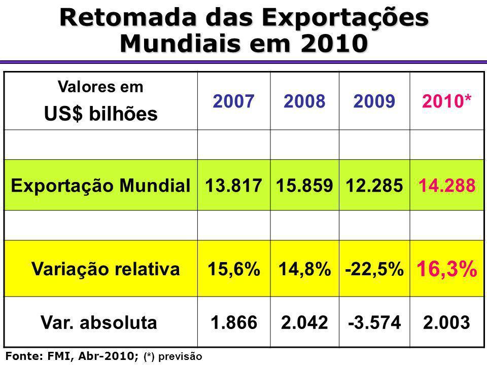 Retomada das Exportações Mundiais em 2010