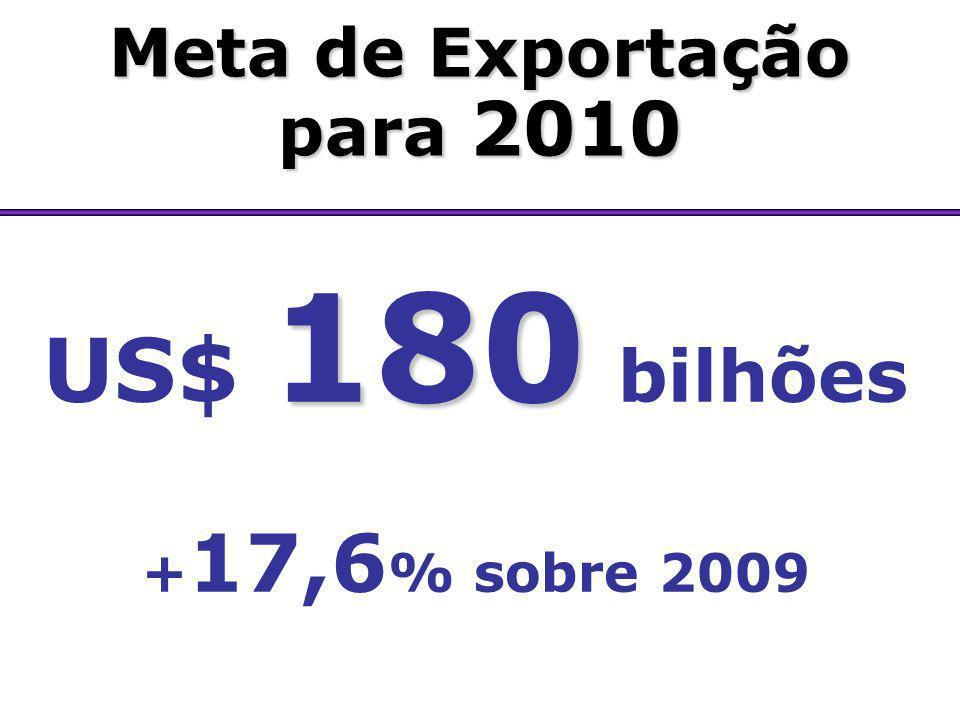 US$ 180 bilhões Meta de Exportação para 2010 +17,6% sobre 2009
