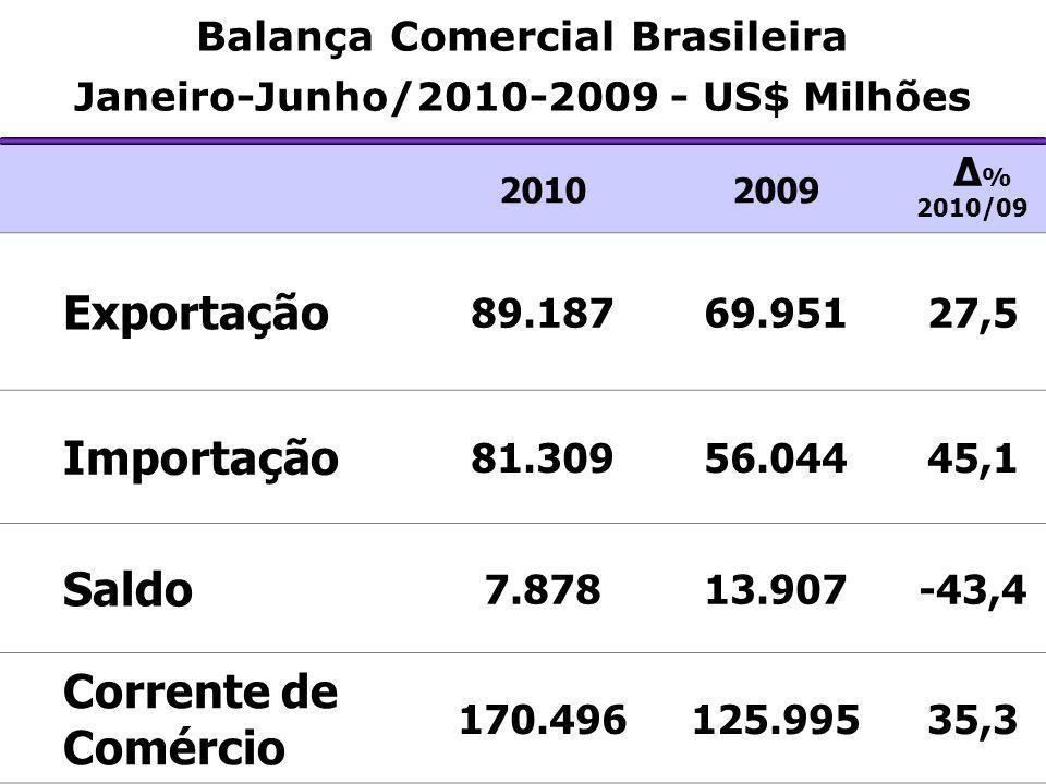 Balança Comercial Brasileira Janeiro-Junho/2010-2009 - US$ Milhões