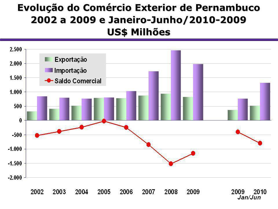 Evolução do Comércio Exterior de Pernambuco