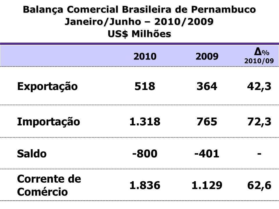 Balança Comercial Brasileira de Pernambuco