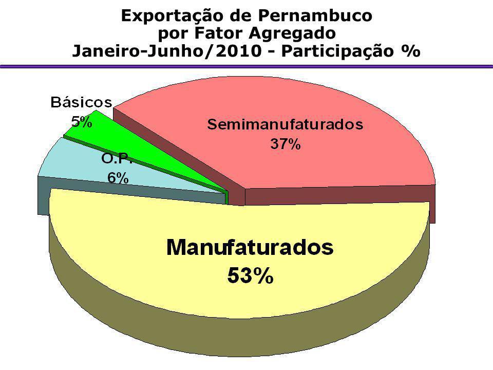Exportação de Pernambuco Janeiro-Junho/2010 - Participação %