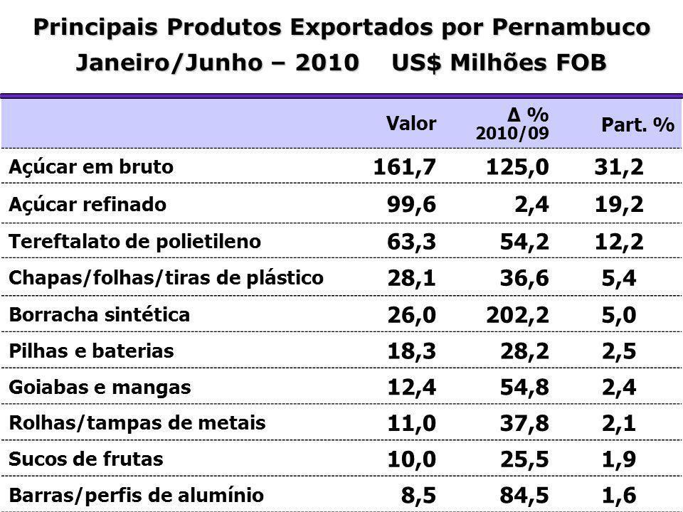Principais Produtos Exportados por Pernambuco
