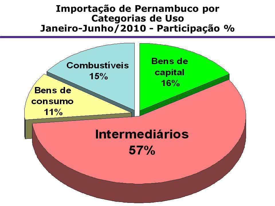 Importação de Pernambuco por Janeiro-Junho/2010 - Participação %