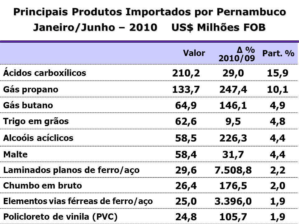 Principais Produtos Importados por Pernambuco