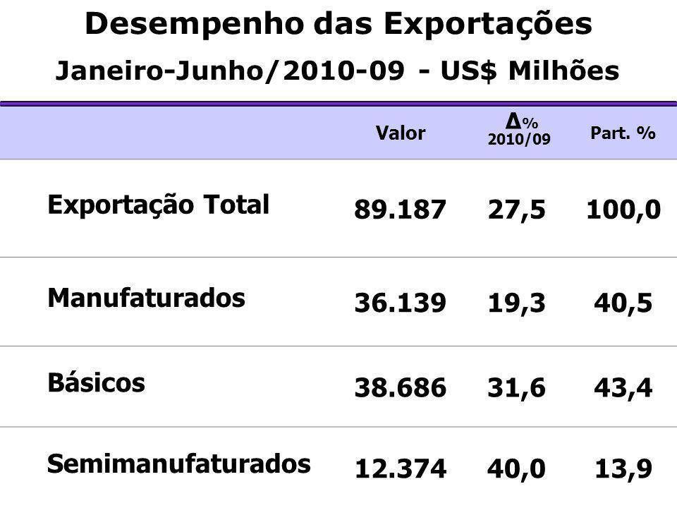 Desempenho das Exportações Janeiro-Junho/2010-09 - US$ Milhões