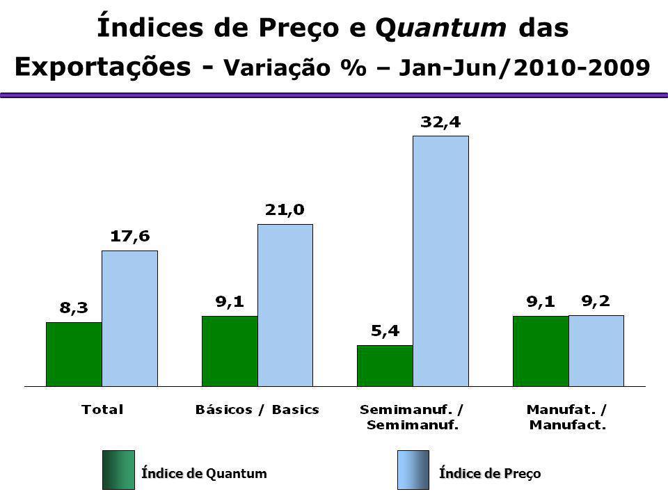 Índices de Preço e Quantum das Exportações - Variação % – Jan-Jun/2010-2009