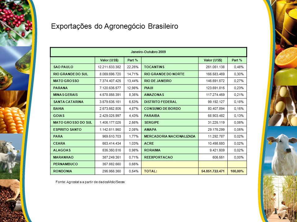 Exportações do Agronegócio Brasileiro