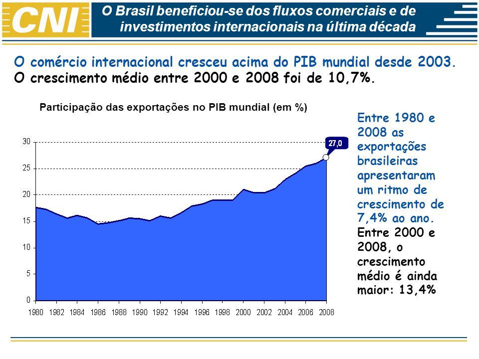 Participação das exportações no PIB mundial (em %)