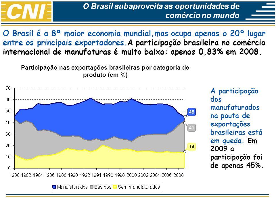 O Brasil subaproveita as oportunidades de comércio no mundo