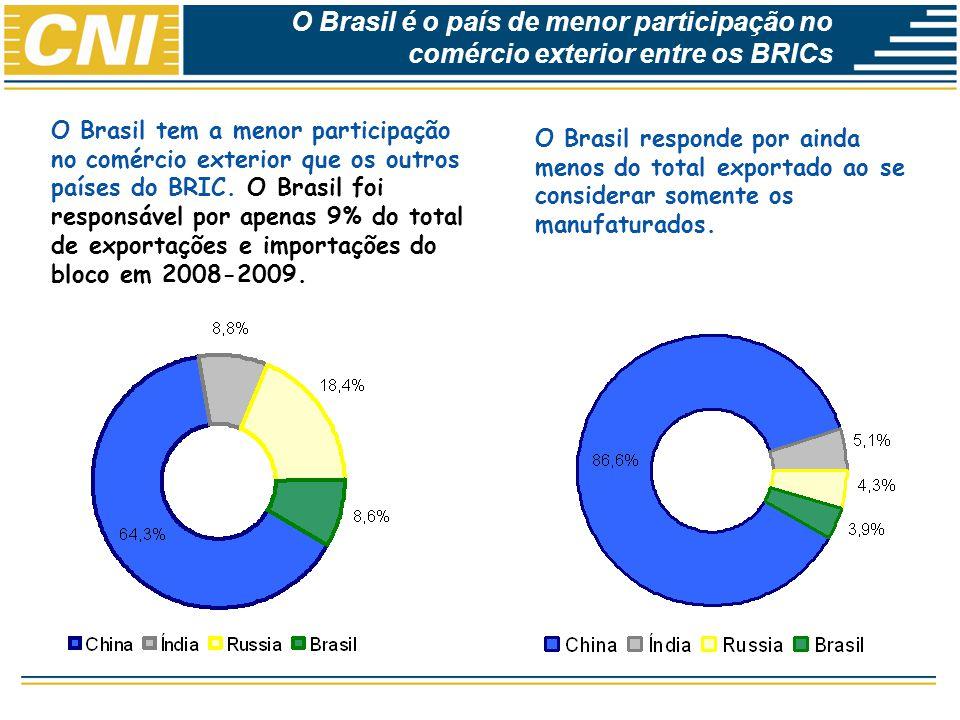 O Brasil é o país de menor participação no comércio exterior entre os BRICs