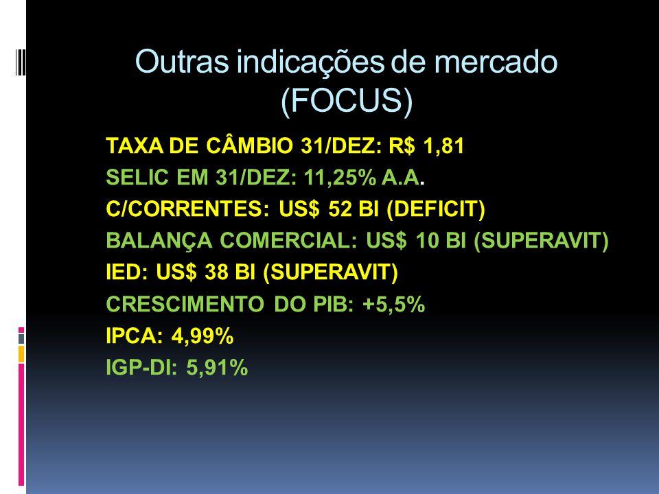 Outras indicações de mercado (FOCUS)
