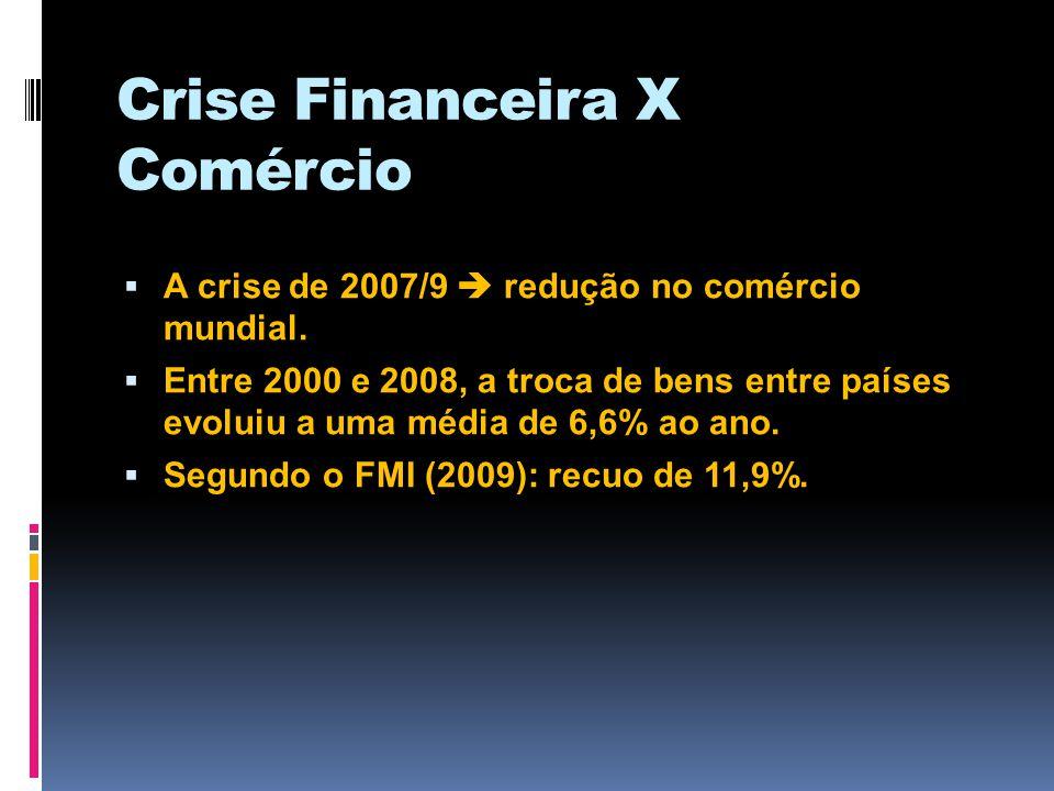 Crise Financeira X Comércio