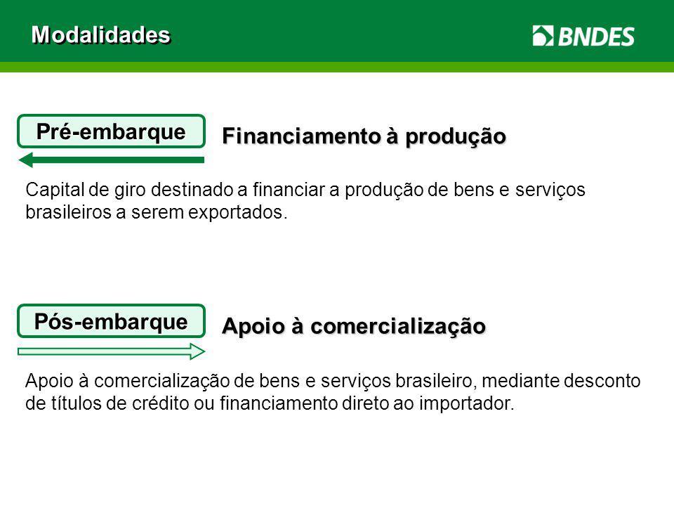 Modalidades Pré-embarque Financiamento à produção Pós-embarque