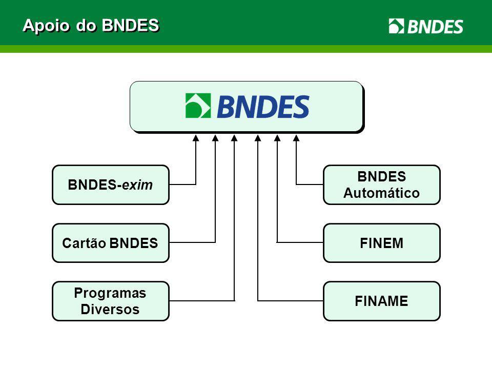 Apoio do BNDES BNDES-exim BNDES Automático Cartão BNDES FINEM