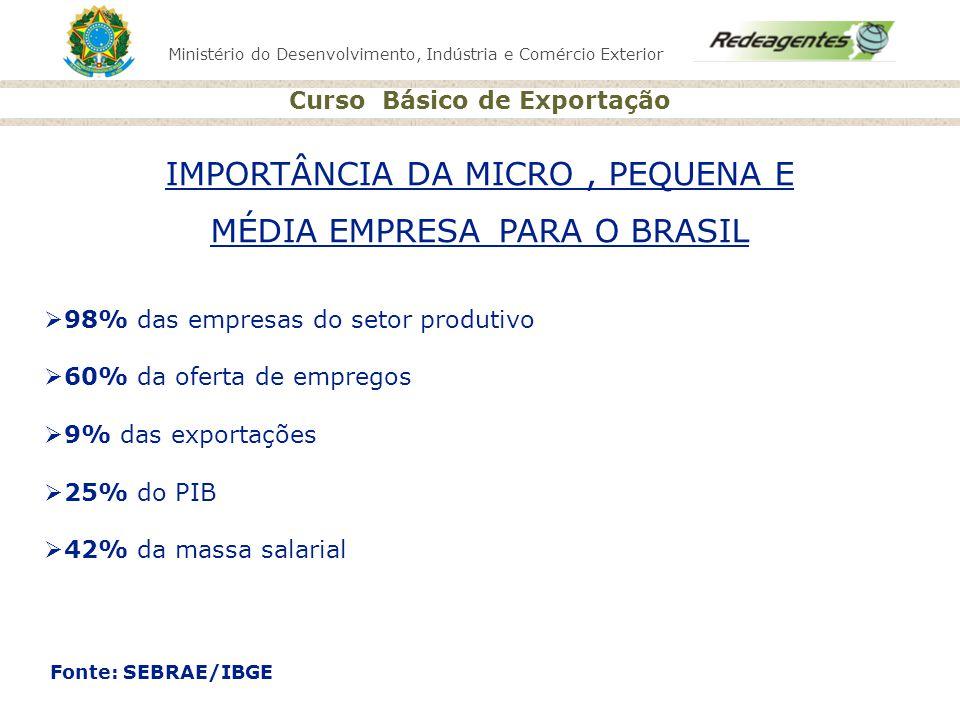 IMPORTÂNCIA DA MICRO , PEQUENA E MÉDIA EMPRESA PARA O BRASIL