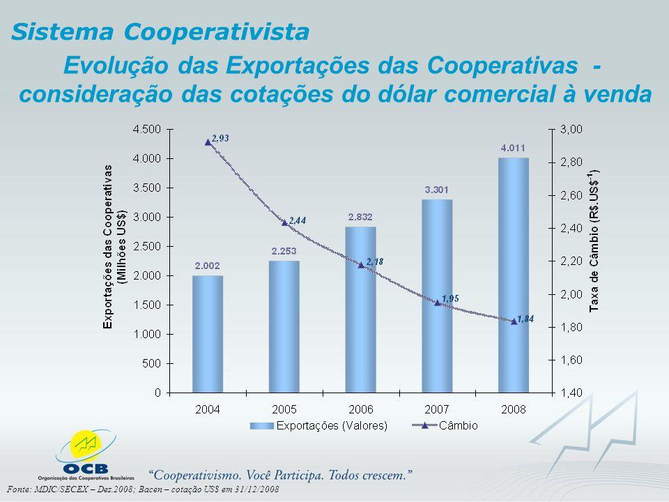 Evolução das Exportações das Cooperativas -