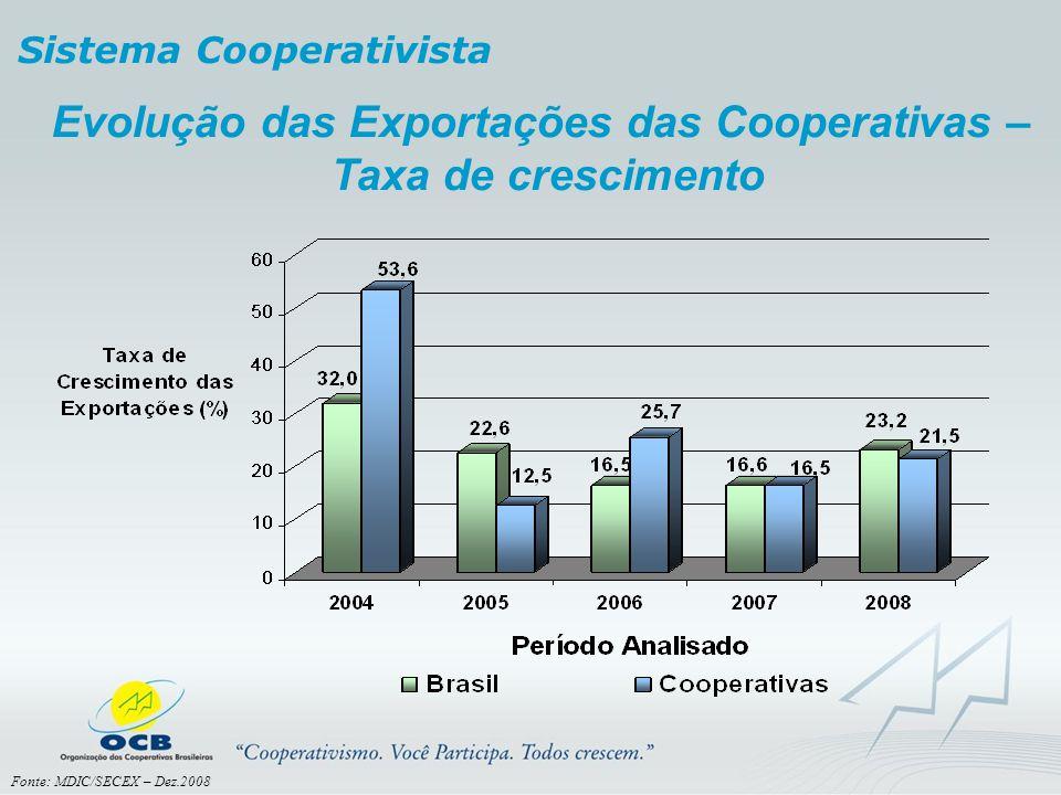 Evolução das Exportações das Cooperativas –