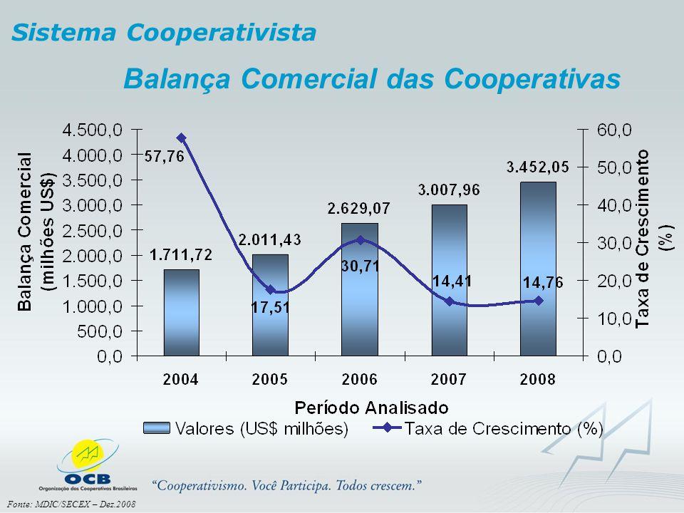 Balança Comercial das Cooperativas
