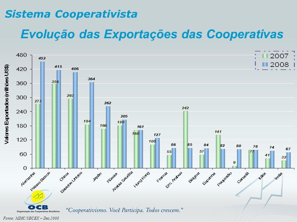Evolução das Exportações das Cooperativas