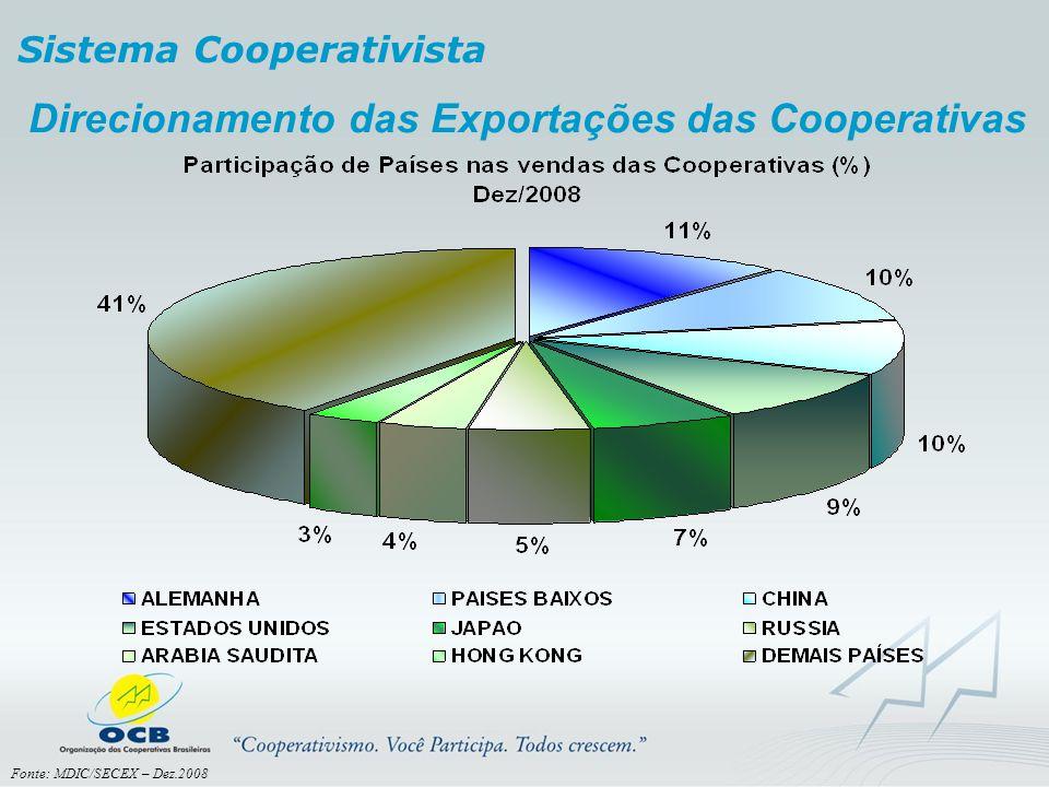 Direcionamento das Exportações das Cooperativas
