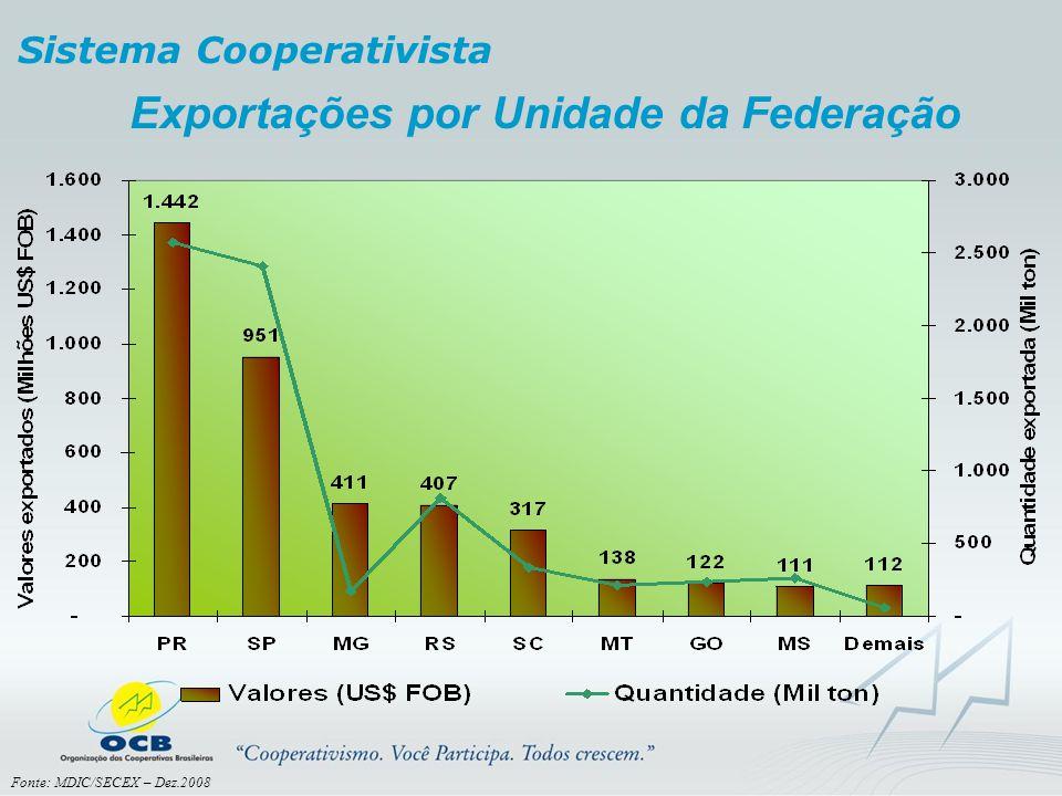 Exportações por Unidade da Federação
