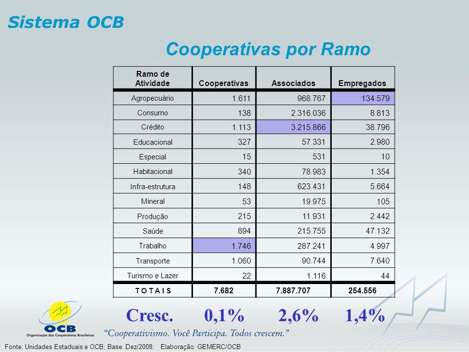 Cooperativas por Ramo Cresc. 0,1% 2,6% 1,4% Sistema OCB