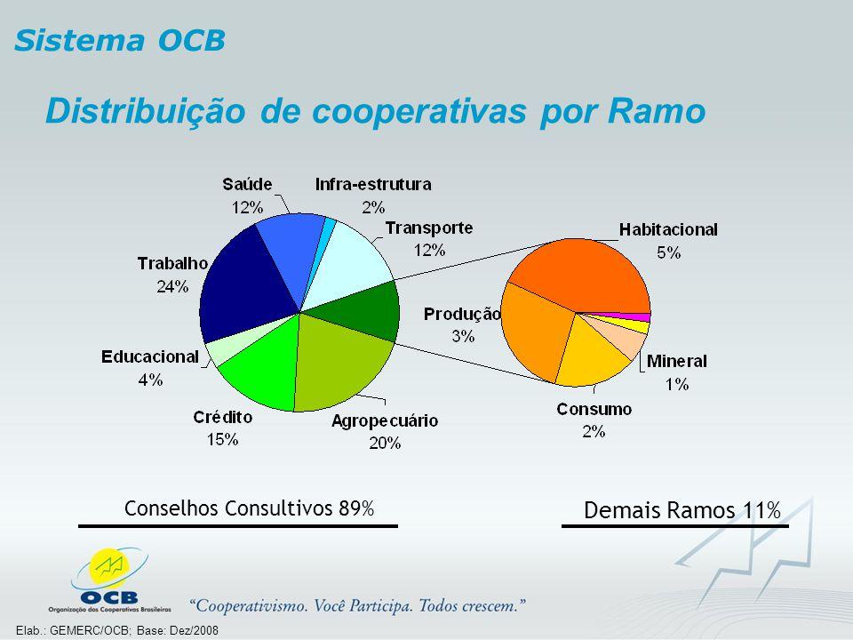 Conselhos Consultivos 89%