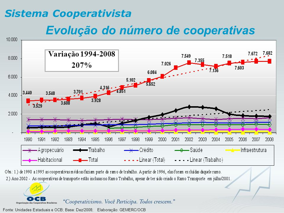 Evolução do número de cooperativas