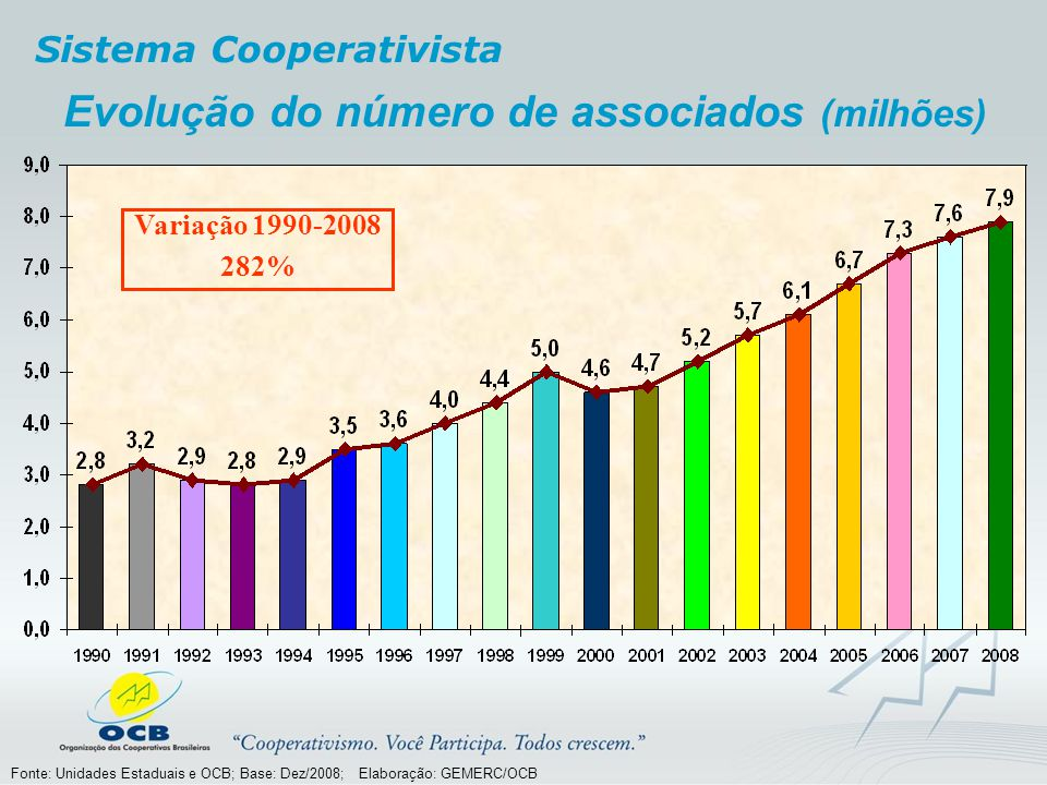 Evolução do número de associados (milhões)