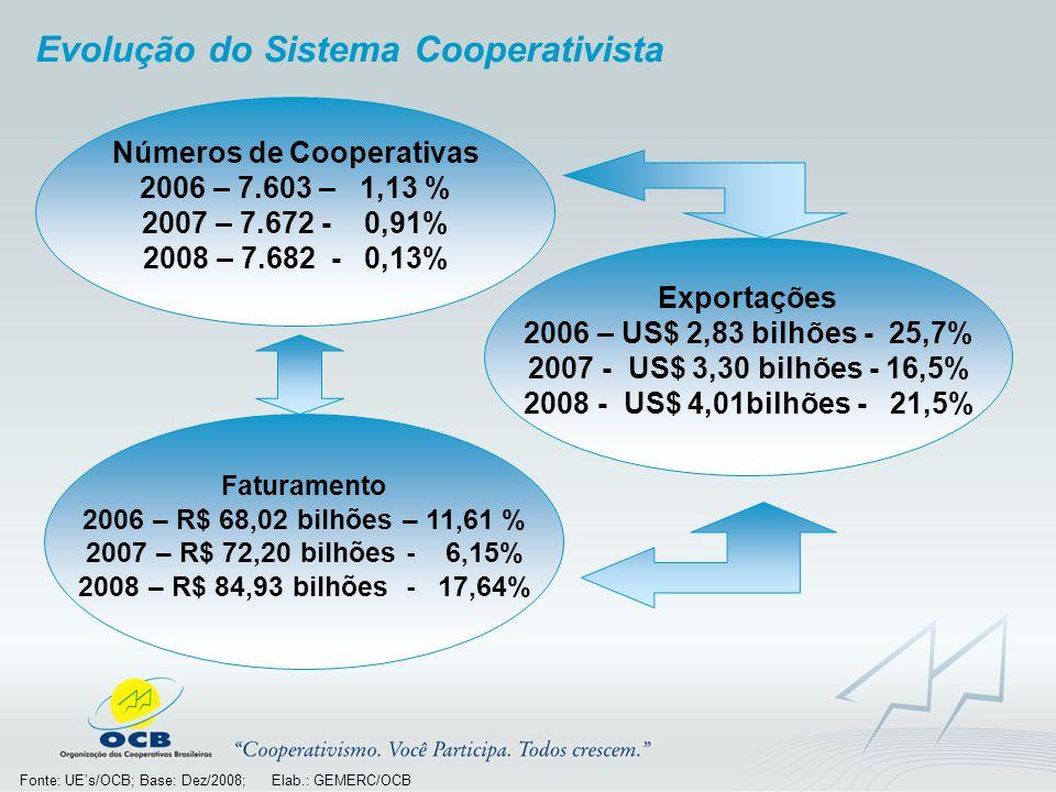 Números de Cooperativas