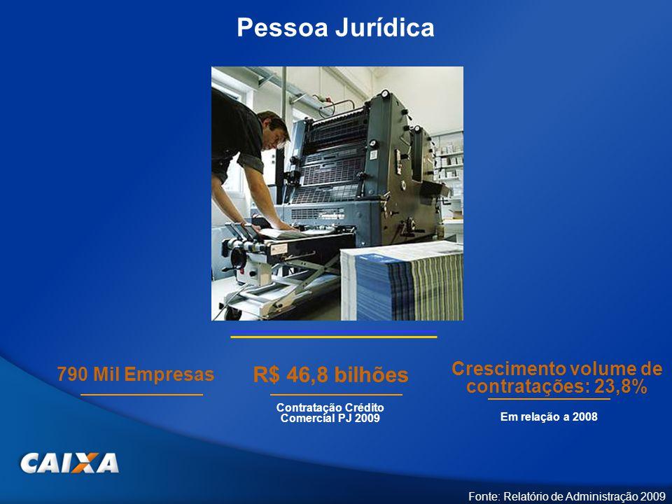 Pessoa Jurídica R$ 46,8 bilhões