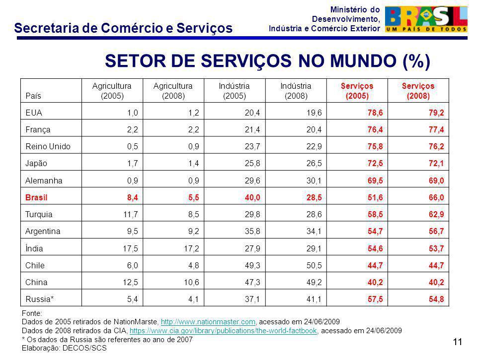 SETOR DE SERVIÇOS NO MUNDO (%)