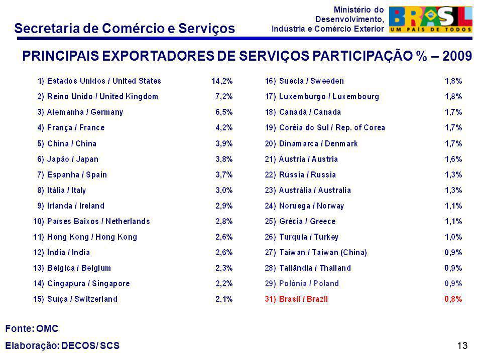 PRINCIPAIS EXPORTADORES DE SERVIÇOS PARTICIPAÇÃO % – 2009