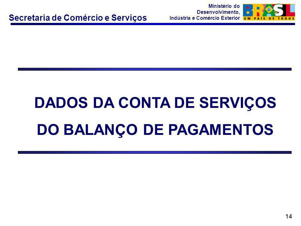 DADOS DA CONTA DE SERVIÇOS DO BALANÇO DE PAGAMENTOS