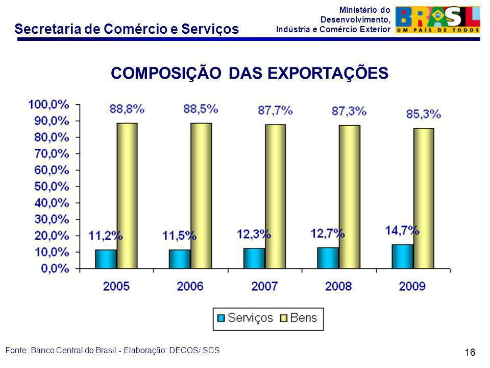 COMPOSIÇÃO DAS EXPORTAÇÕES