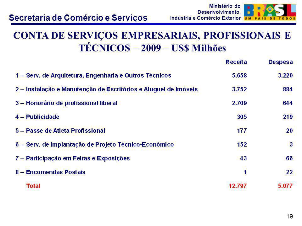 CONTA DE SERVIÇOS EMPRESARIAIS, PROFISSIONAIS E