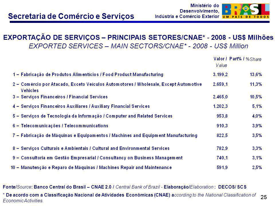 EXPORTAÇÃO DE SERVIÇOS – PRINCIPAIS SETORES/CNAE* - 2008 - US$ Milhões